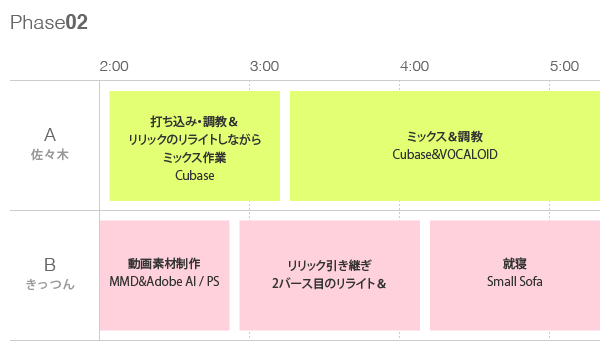 Phase01